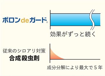 図:ホウ酸の効果